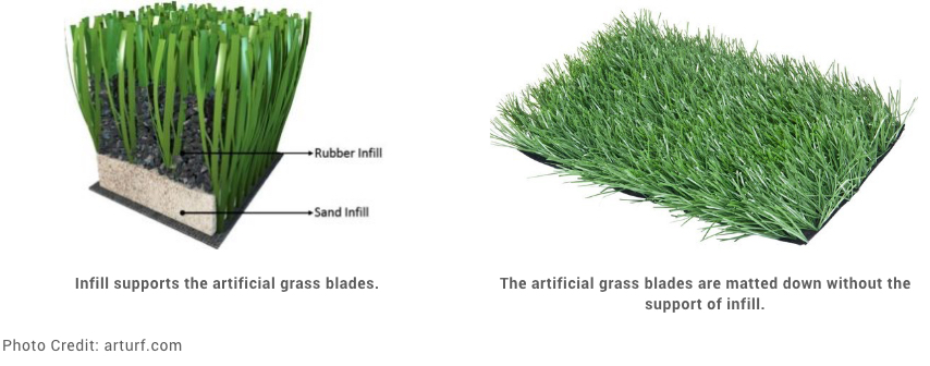 showing how turf accessories like infill keep artifical turf from becoming compressed